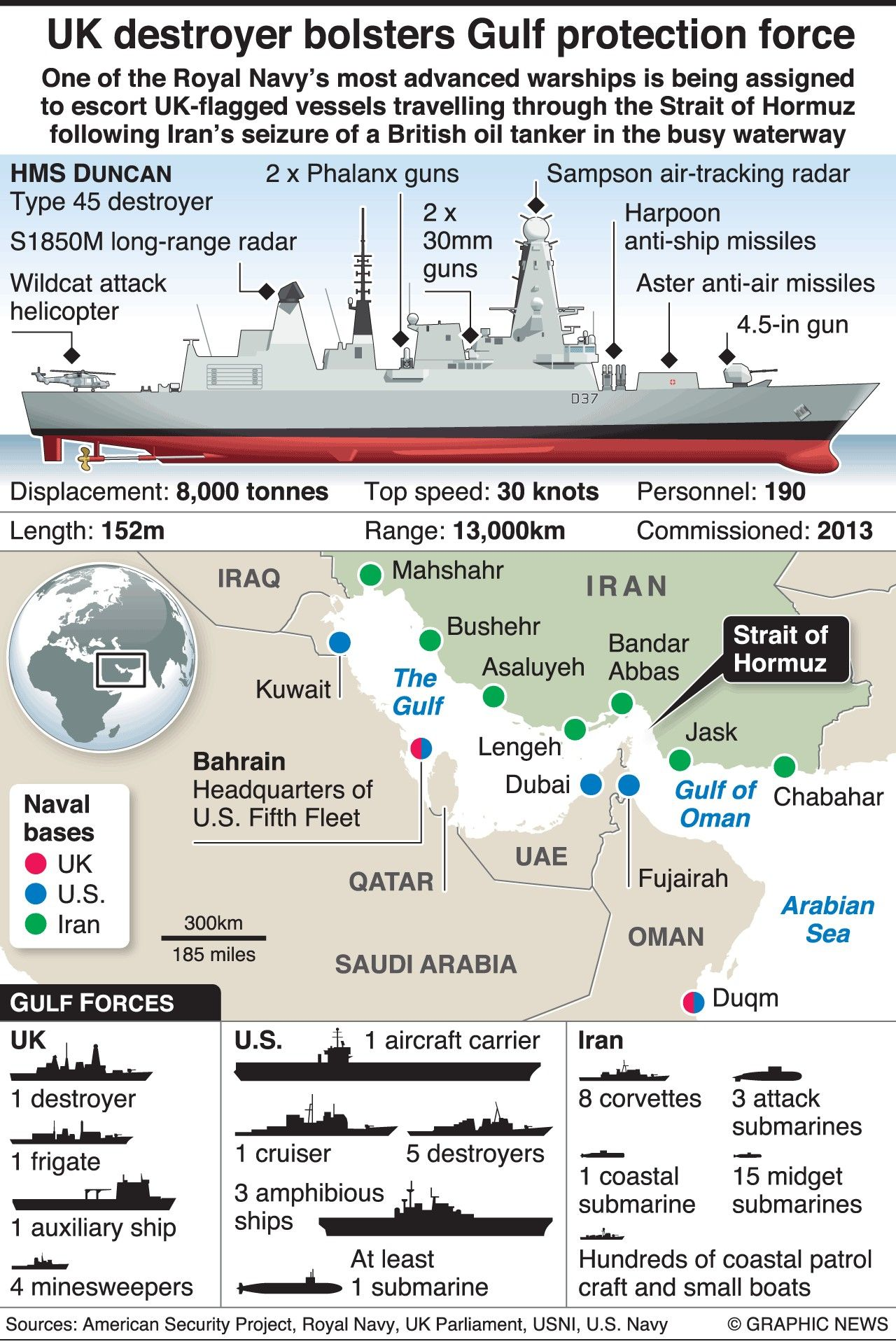 Pin By Radialv On Military Infographic Royal Navy Submarine Royal Navy Ships Uk Navy