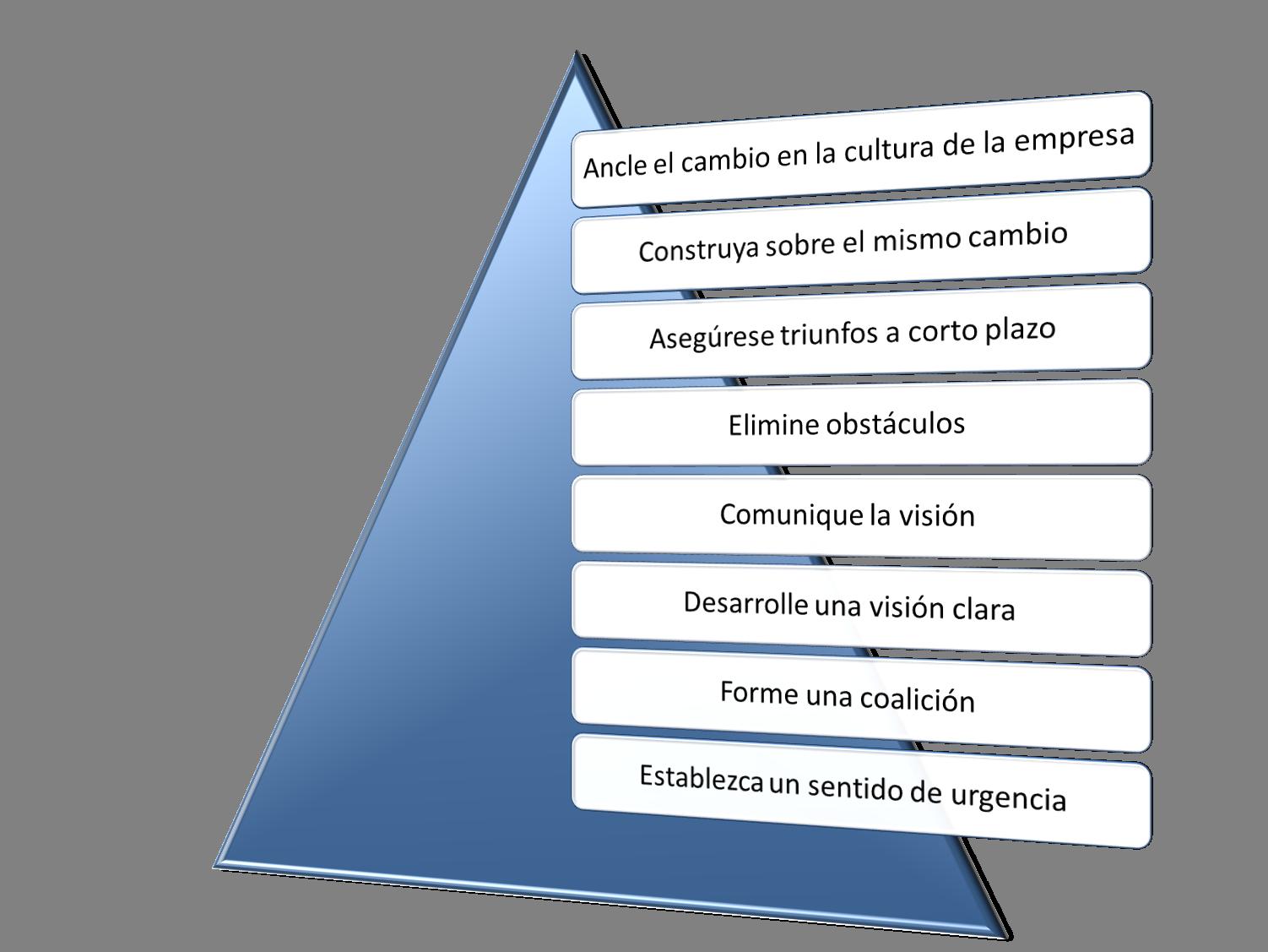 Modelo de Kotter de gestión del cambio en 8 pasos | Aprendizaje ...