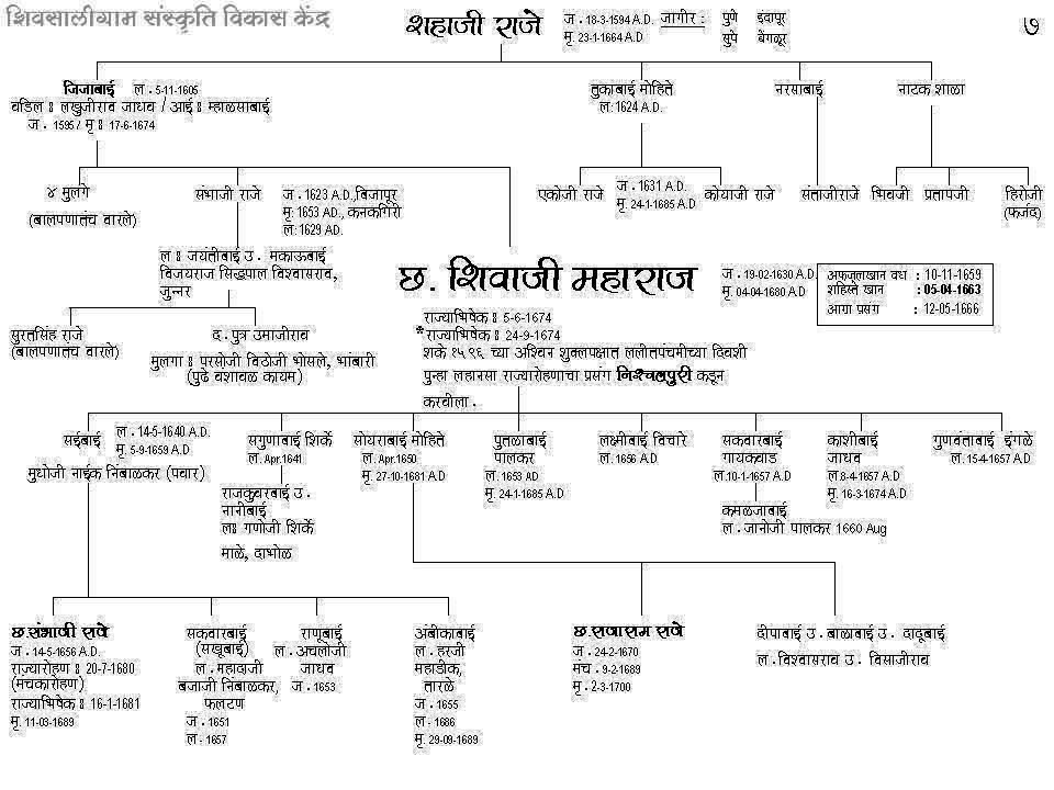 Pdf Book In Marathi On Sambhaji Maharaj