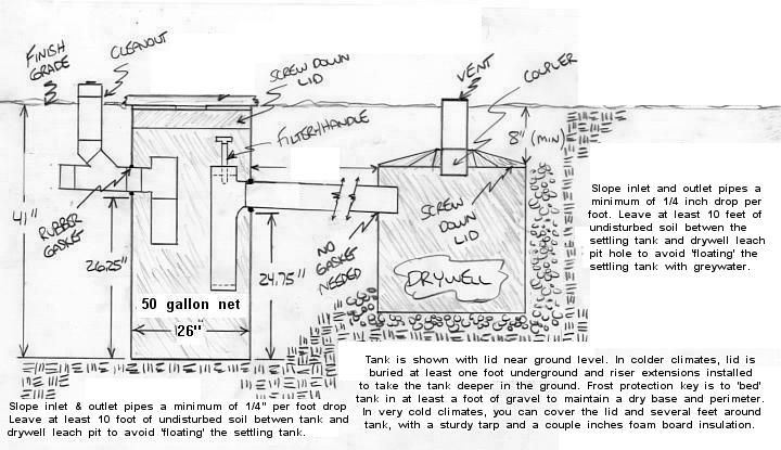 Greywater disposal system package with fittings and