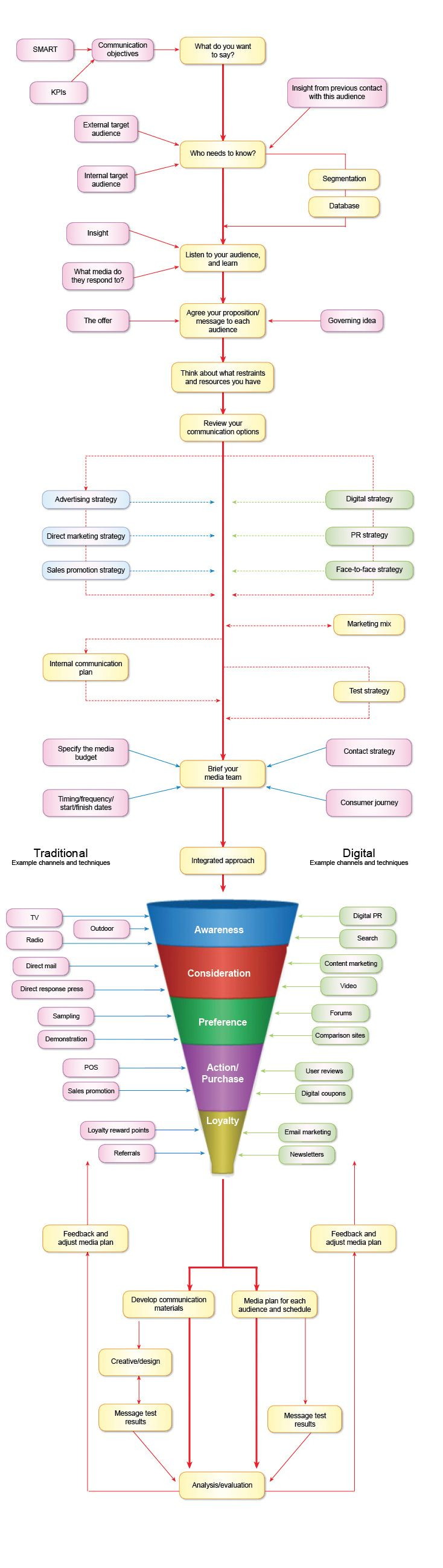 Marketing Mentor  Communication Strategy Diagram  Love A Good
