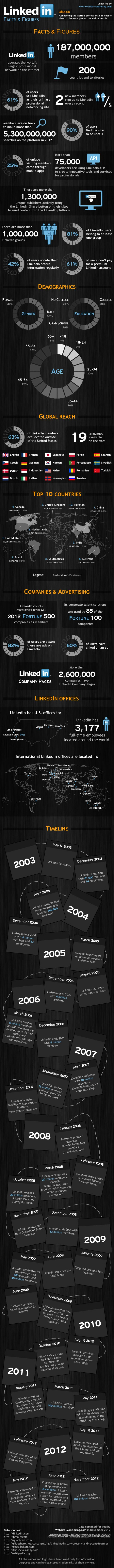 LinkedIn Facts and Figures [INFOGRAPHIC]
