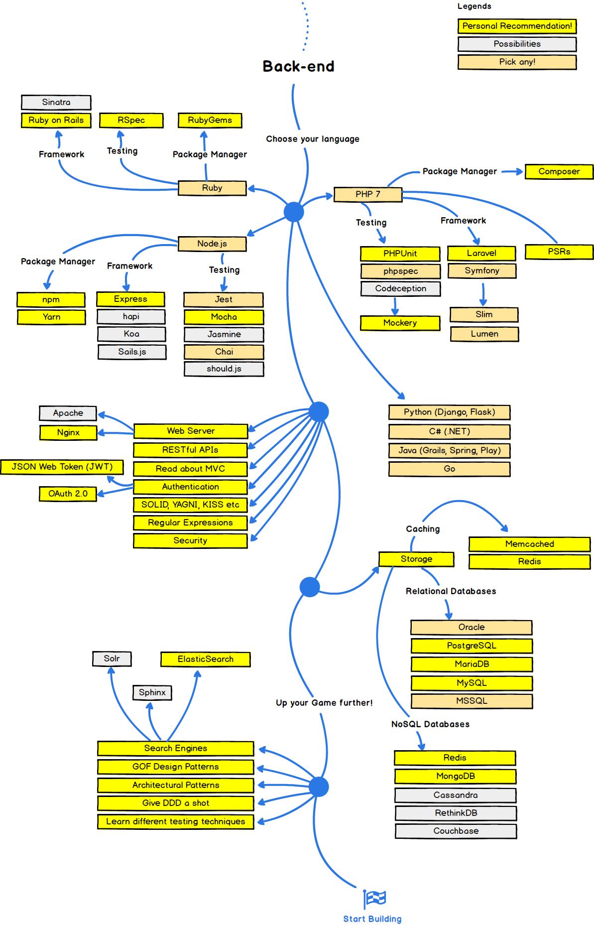 Kamranahmedse Developer Roadmap Roadmap To Becoming A Web Developer In 2017 Programing Knowledge Backend Developer Learn To Code