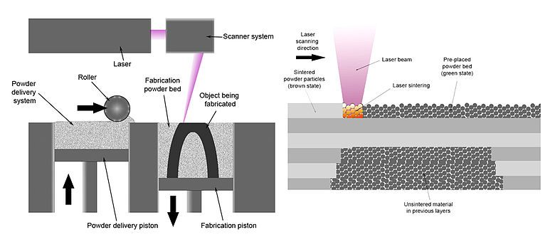 Selective Laser Sintering Wikipedia The Free Encyclopedia Metal Printing 3d Printing 3d Printer