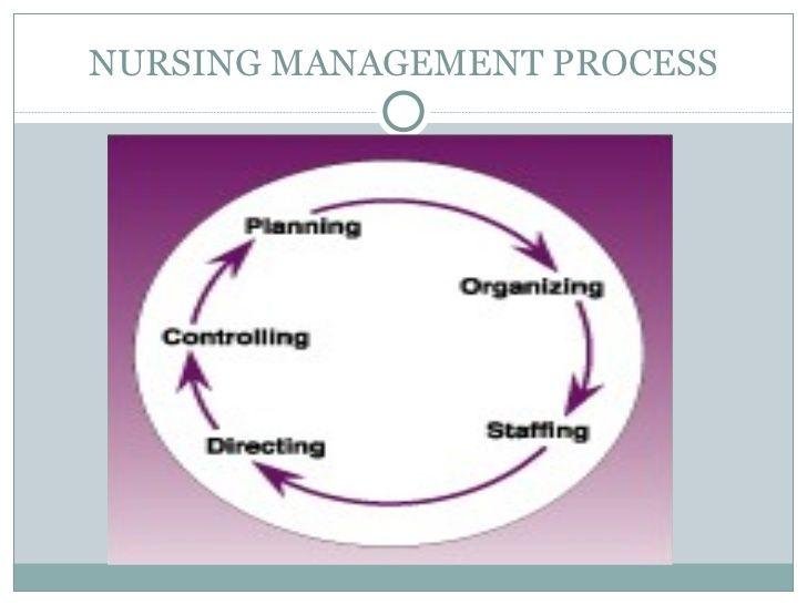 NURSING MANAGEMENT PROCESS | nursing | Management