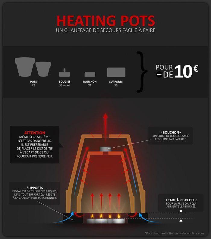 Un chauffage pas cher et super facile faire valoo online bricolagedecorationfacile id es - Chauffage moins cher pour maison ...