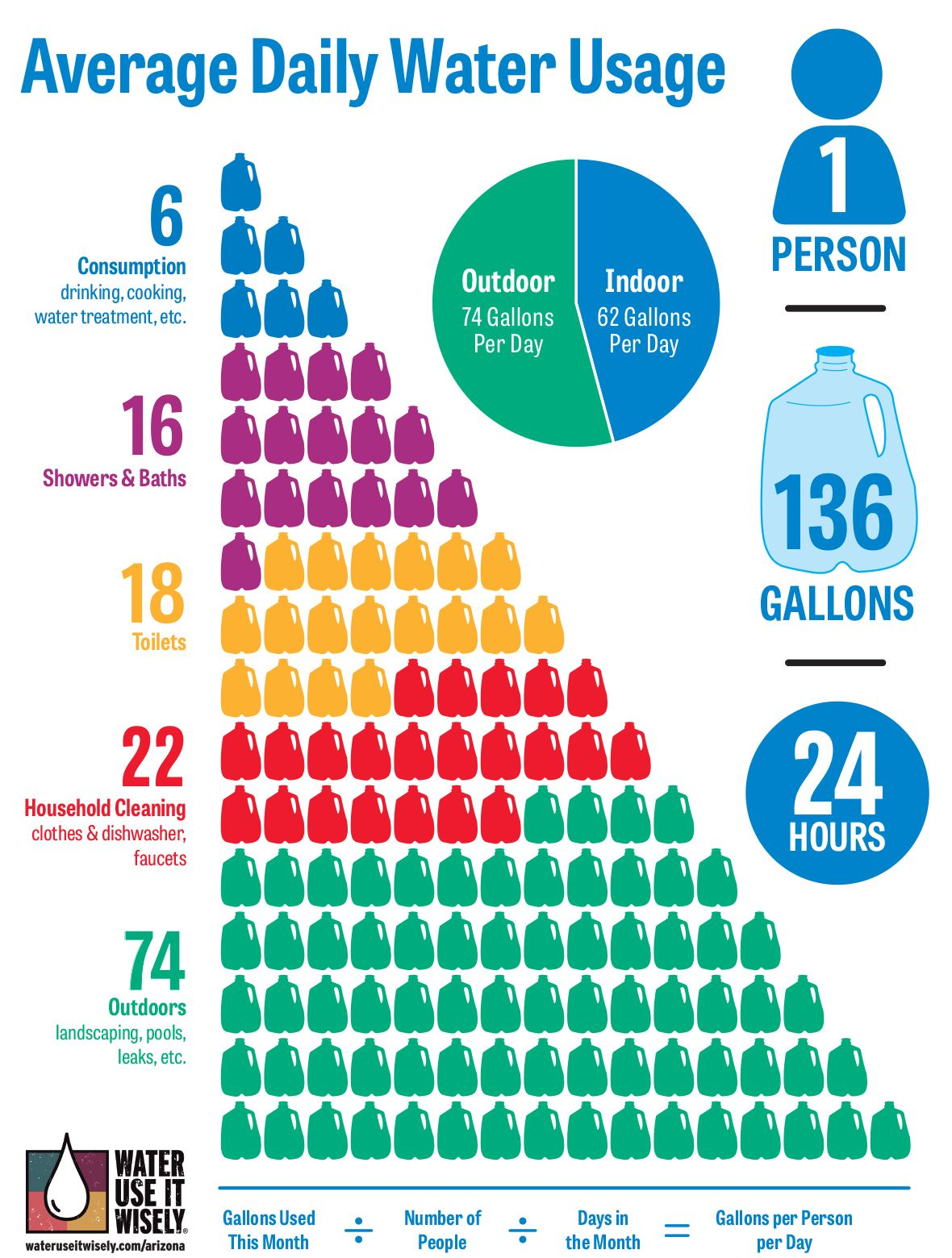 Image result for average american water usage chart in gallons