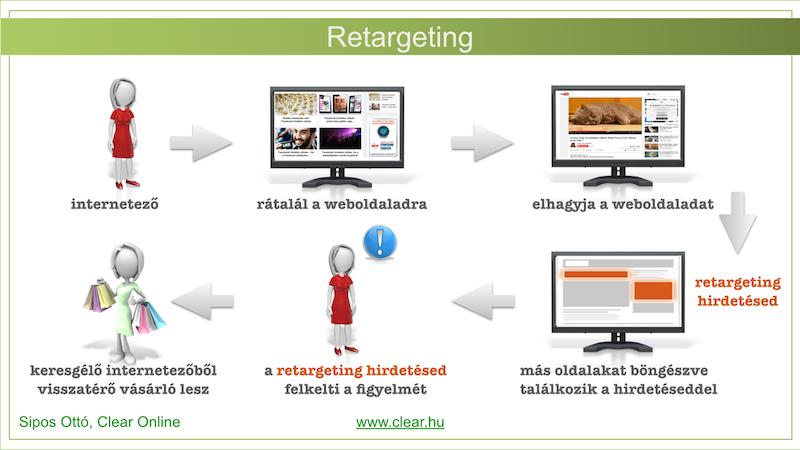 e99173deb5 Retargeting jelentése | Segítség vállalkozáshoz | Pinterest