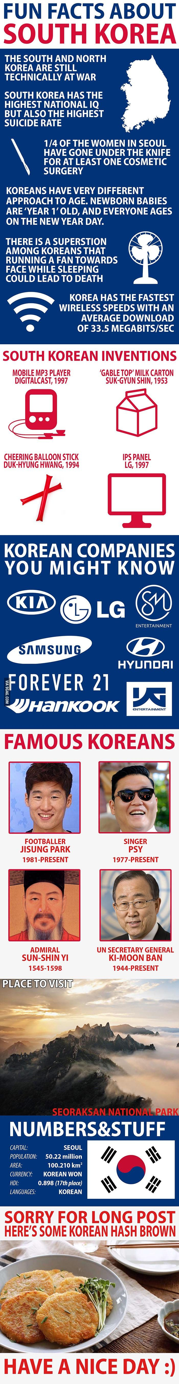 interesting facts about south korea 2 south korean men like to make the most of their appearances and, as such, it is believed that almost a quarter of men use makeup as part of their daily routine if you have any more interesting 'facts' regarding south korea then do share them with us.