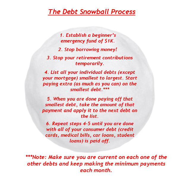 Get Out Of Debt With The Debt Snowball. Use This To Get