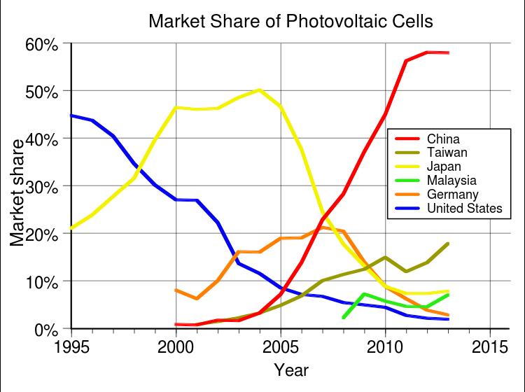 List Of Photovoltaics Companies Photovoltaic Cells Solar Cell Share Market
