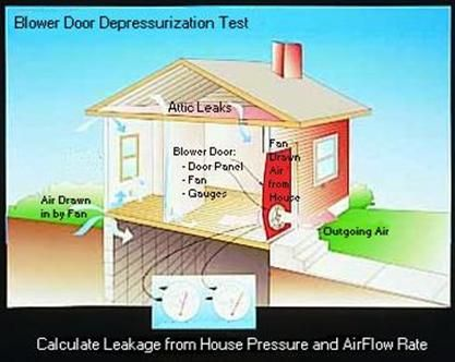 blower door test is used to depressurize a space to test for air infilatration are bs exam. Black Bedroom Furniture Sets. Home Design Ideas