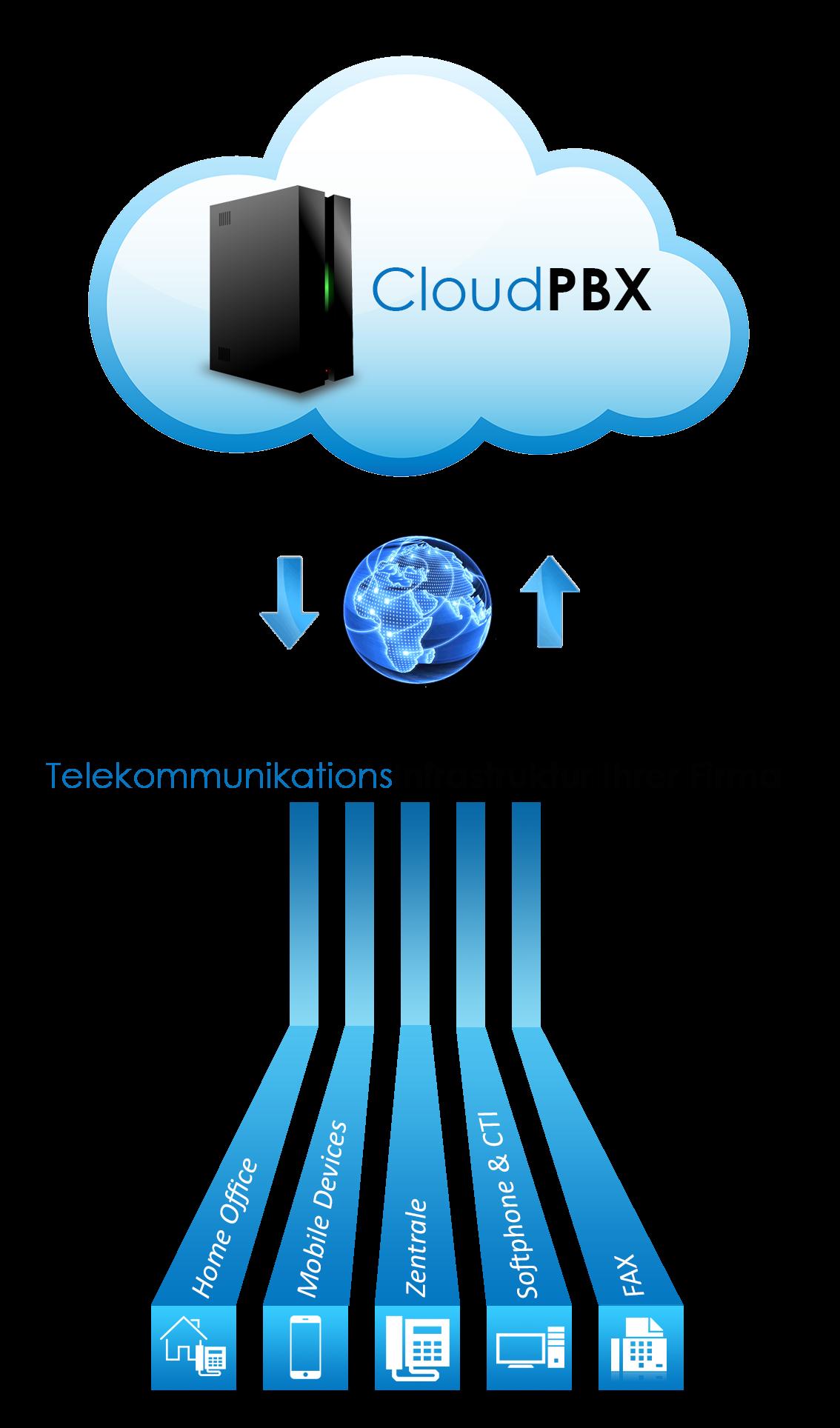 Cloudpbx digitalphone nfon 3cx voip Telefonanlage | Kommunikation ...