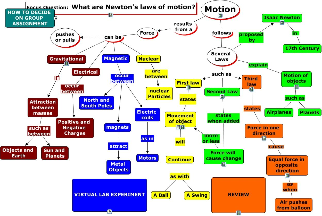 Concept Map Of Newton Laws Of Motion