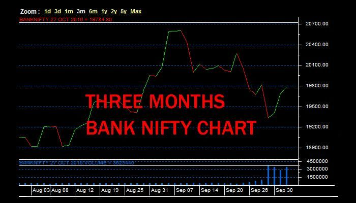 Are U Aware Of Trading In Bank Nifty Index Bank Nifty Is The Bank Index Traded In The F O Segment Of Nse Bank Nifty R Segmentation Thing 1 Thing 2 Chart