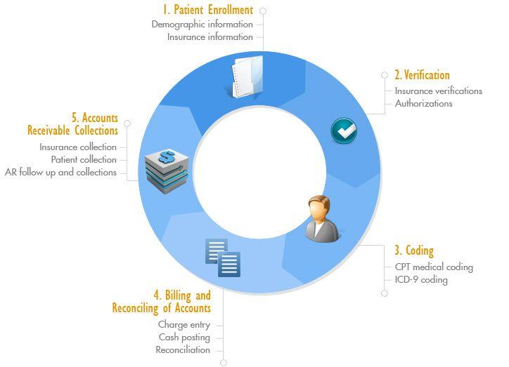 Medical Billing Outsourcing Medical Billing Medical Billing