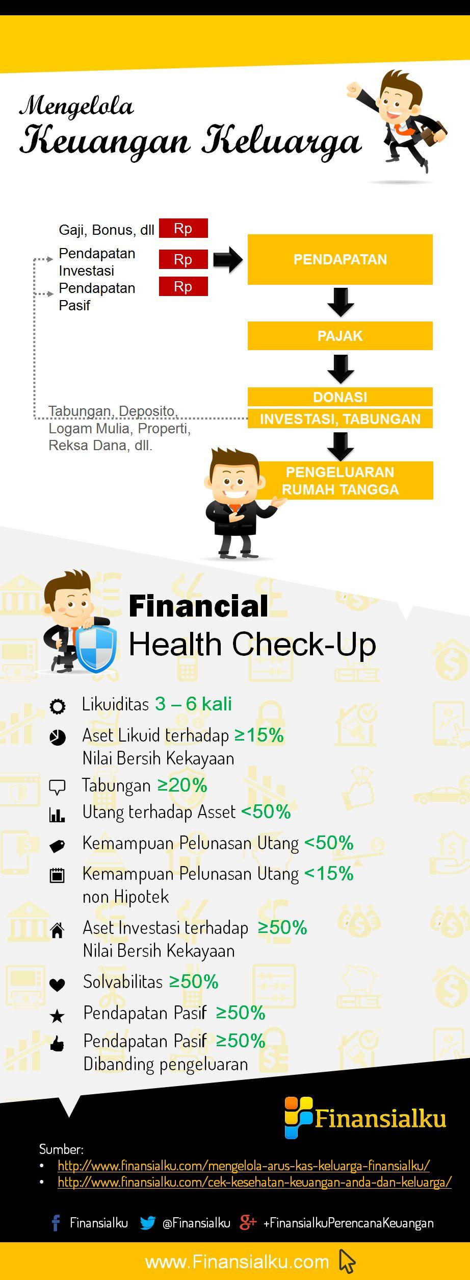 Apakah Keuangan Keluarga Anda sudah Sehat? (Infographic