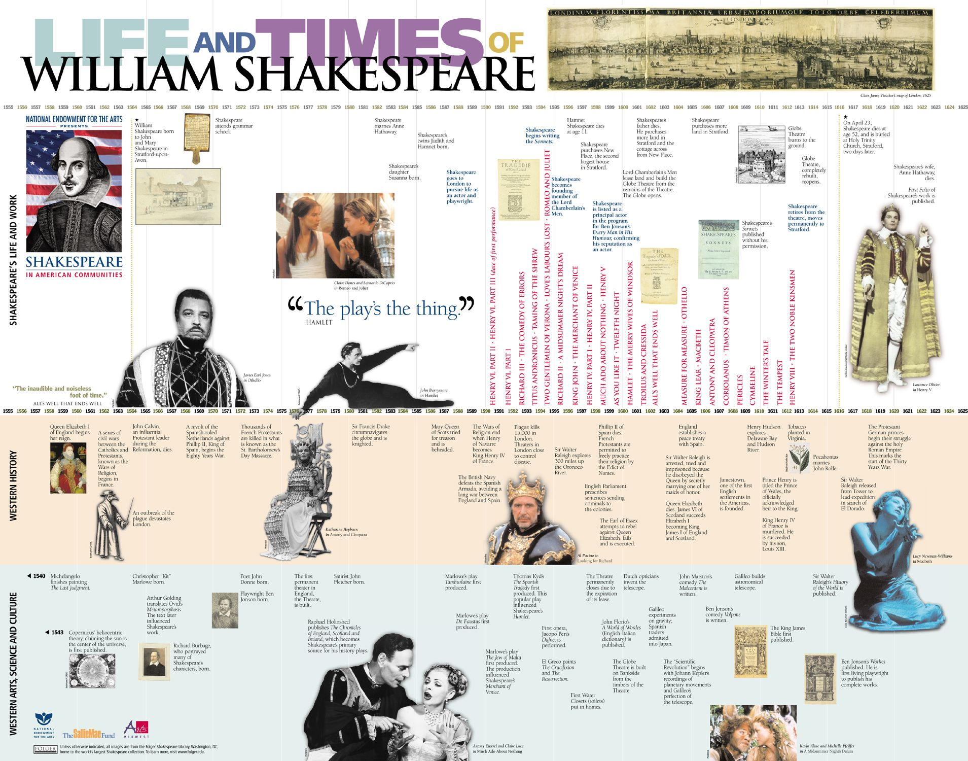 This Graphic Shows A Timeline Of Shakespeare S Works And