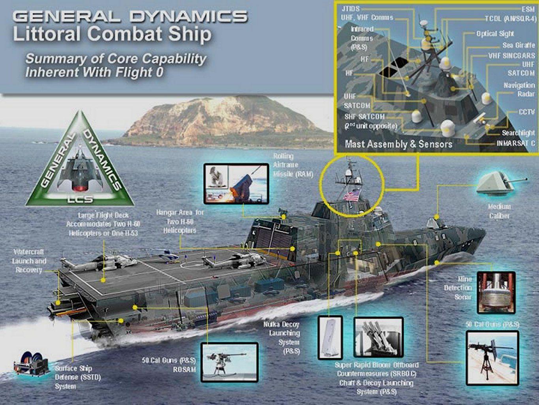 Resultado de imagen para USS Independence (LCS-2)