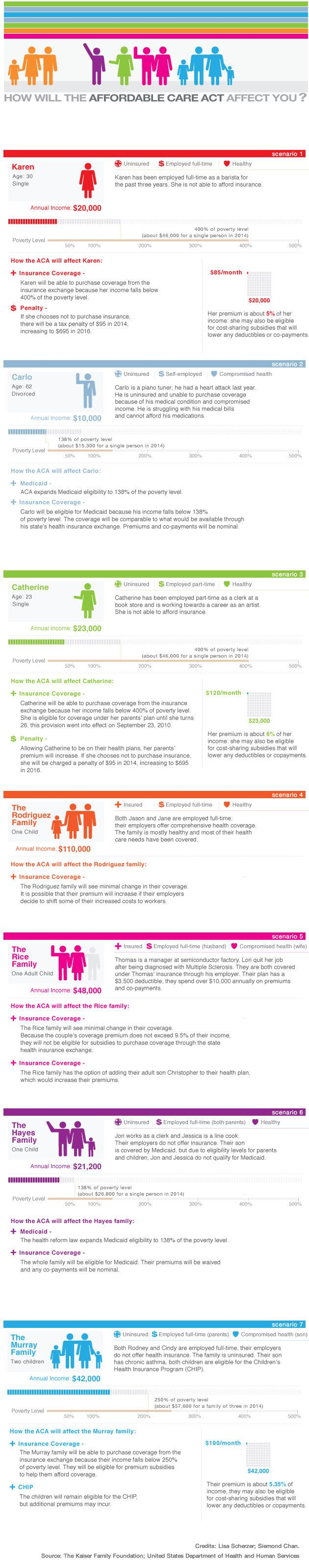 How Will the Affordable Care Act Affect You? Affordable