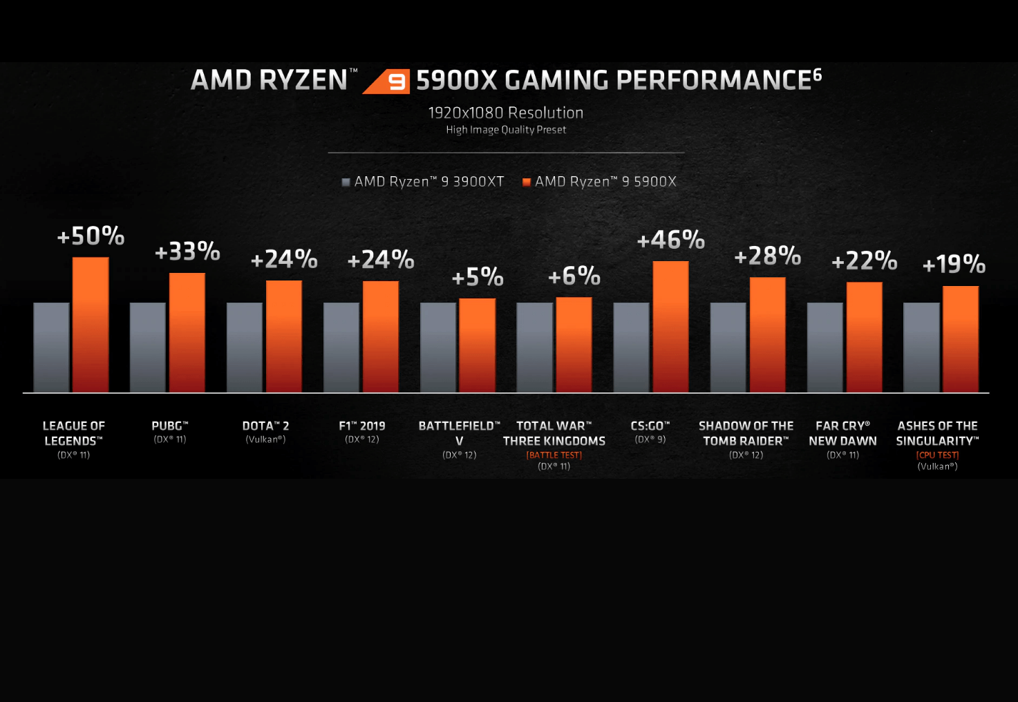 Ryzen 9 Amd Ryzen 9 5900x Gaming Performance Is Perfect For The Gamers Amd Games Performance