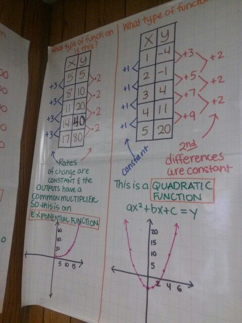 Exponential and quadratic functions