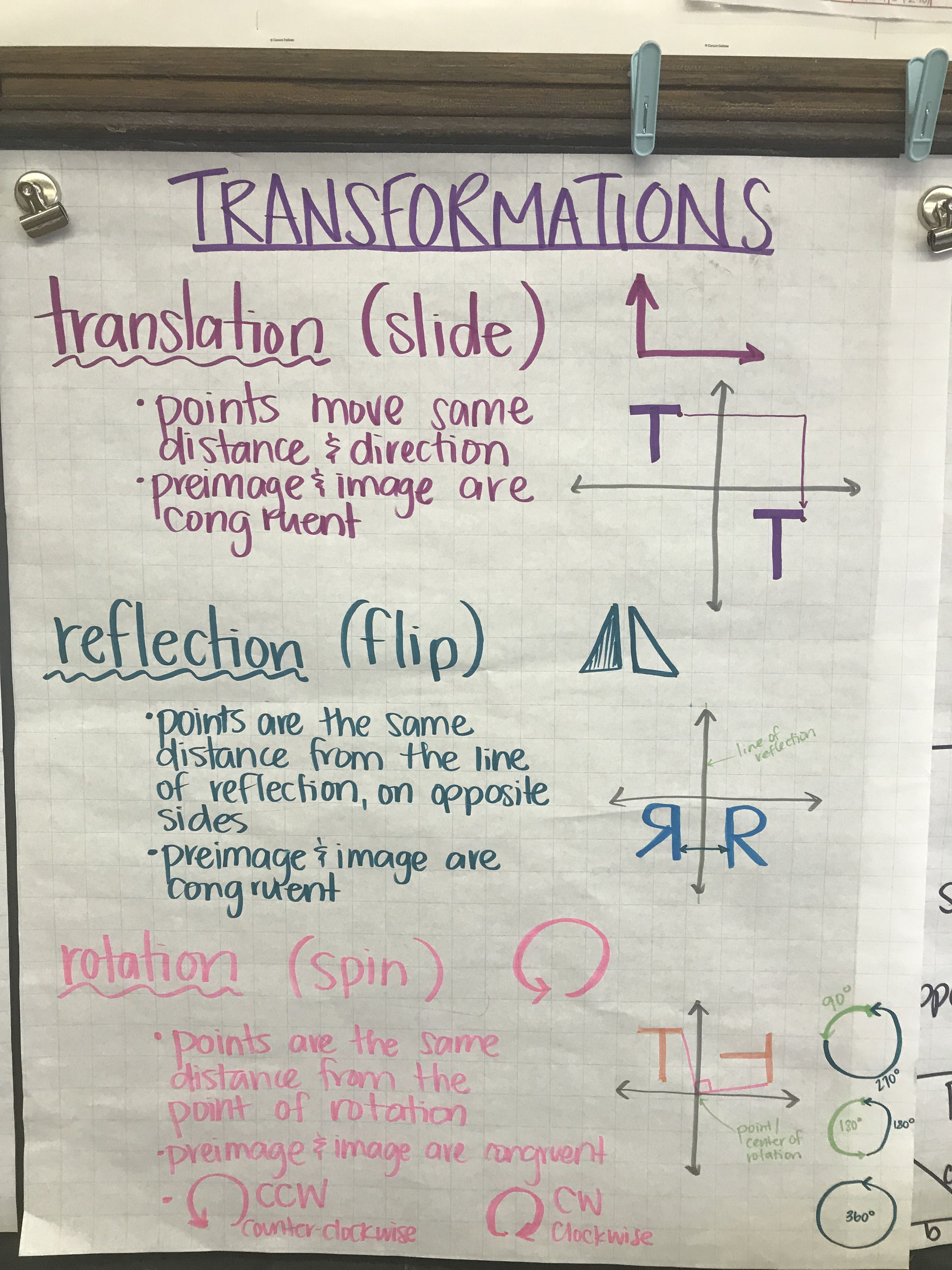 Transformations Anchor Chart Photo Only