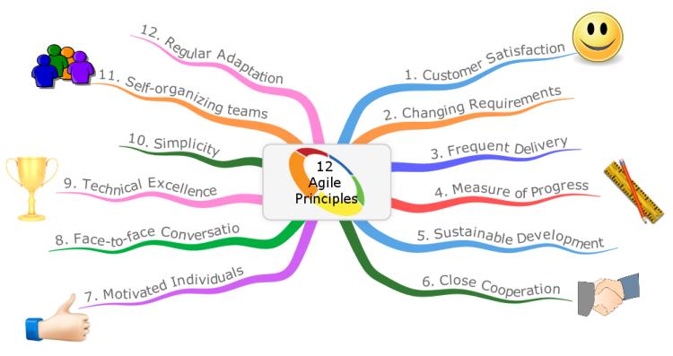 Agile Mind Maps 12 Agile Principles