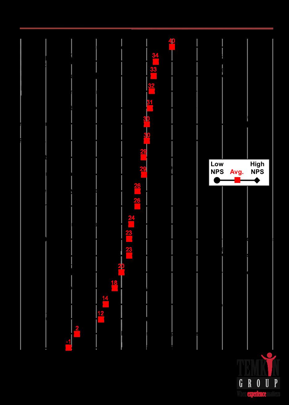 Image Result For Net Promoter Score Benchmark Data Driven