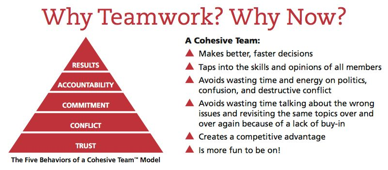 5 Dysfunctions Of A Team Activities Google Search Leadership