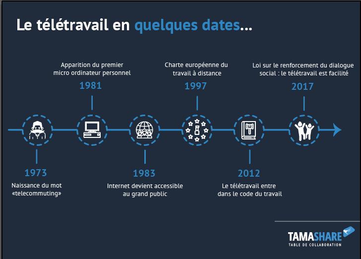Le Teletravail En Quelques Dates Cles Remotework Teletravail Distance Collaboration History Infographic Travail A Distance Teletravail Micro Ordinateur