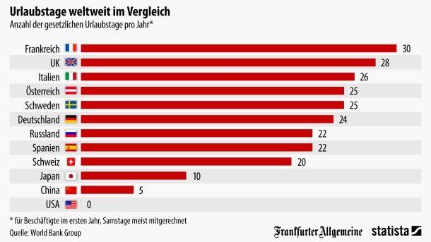 Urlaub Per Gesetz Deutschland Russland Urlaub Heathrow