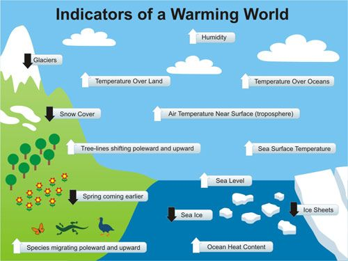 The Big Picture Global Warming Global Warming Project Climate