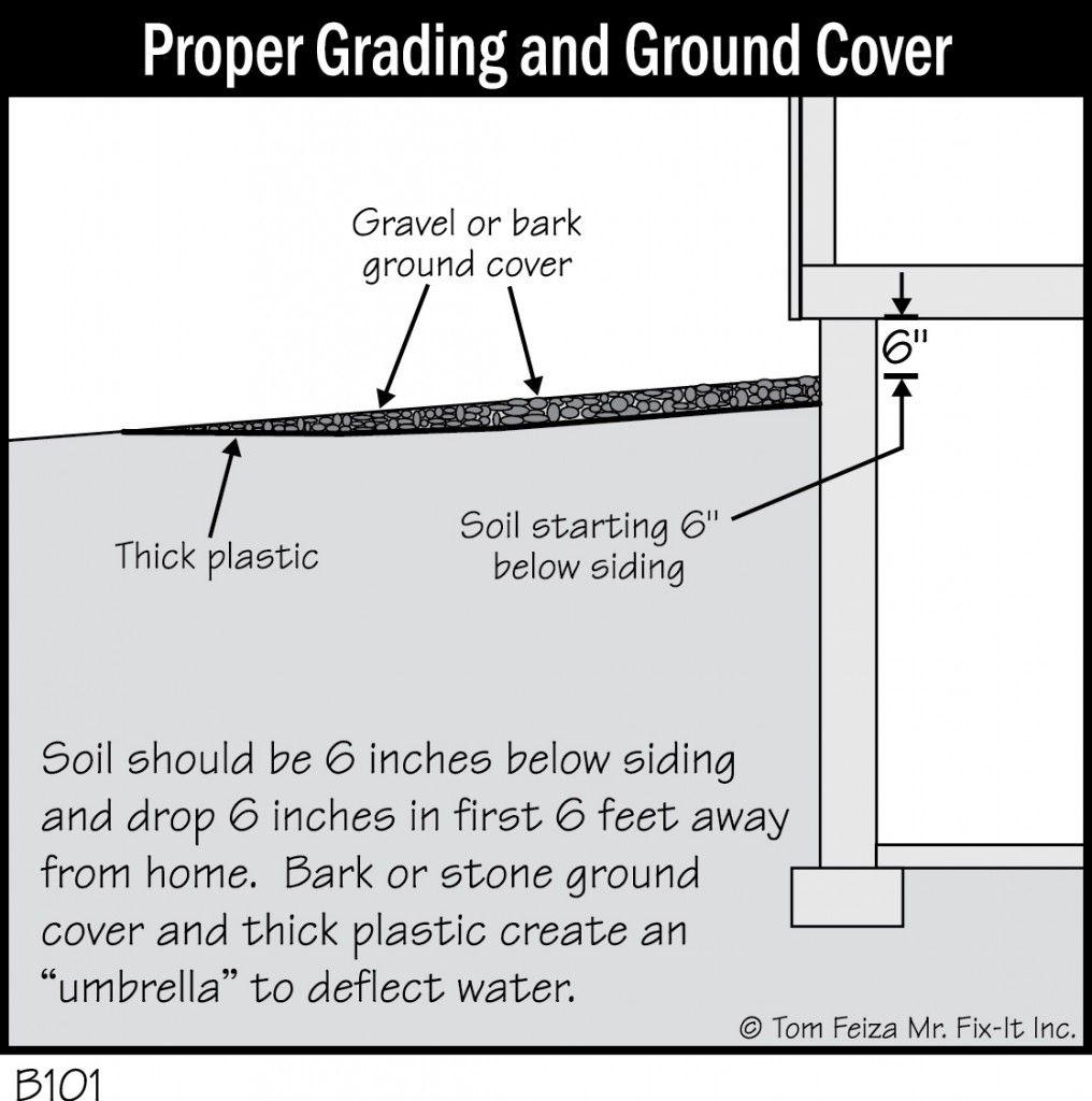 Grading Foundation Diagrams Waterproofing basement