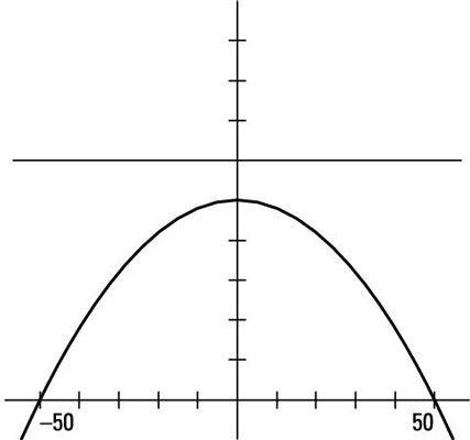 Applying Quadratics To Real Life Situations Quadratics Algebra