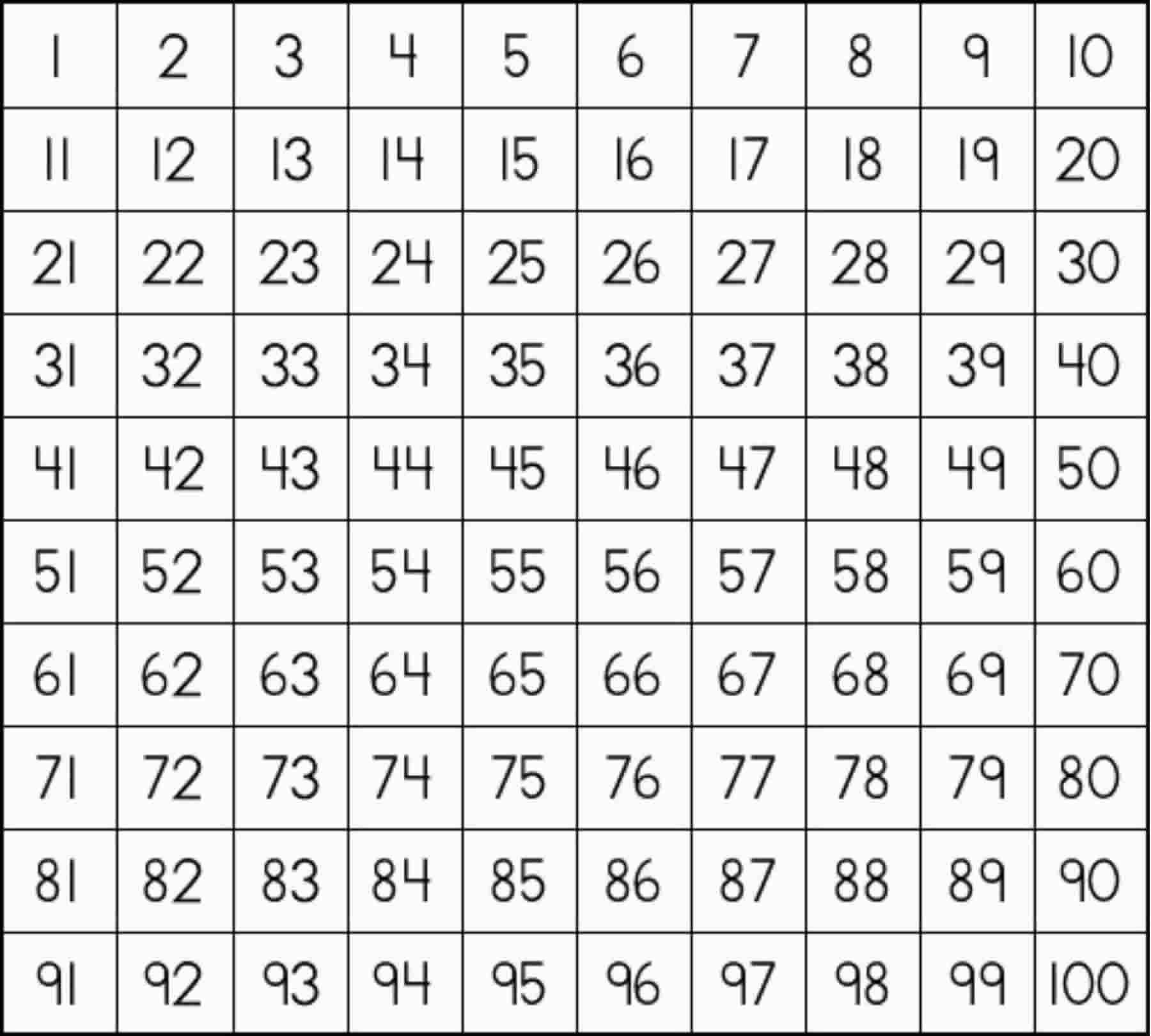100 S Chart 1 800 1 619 Pixels