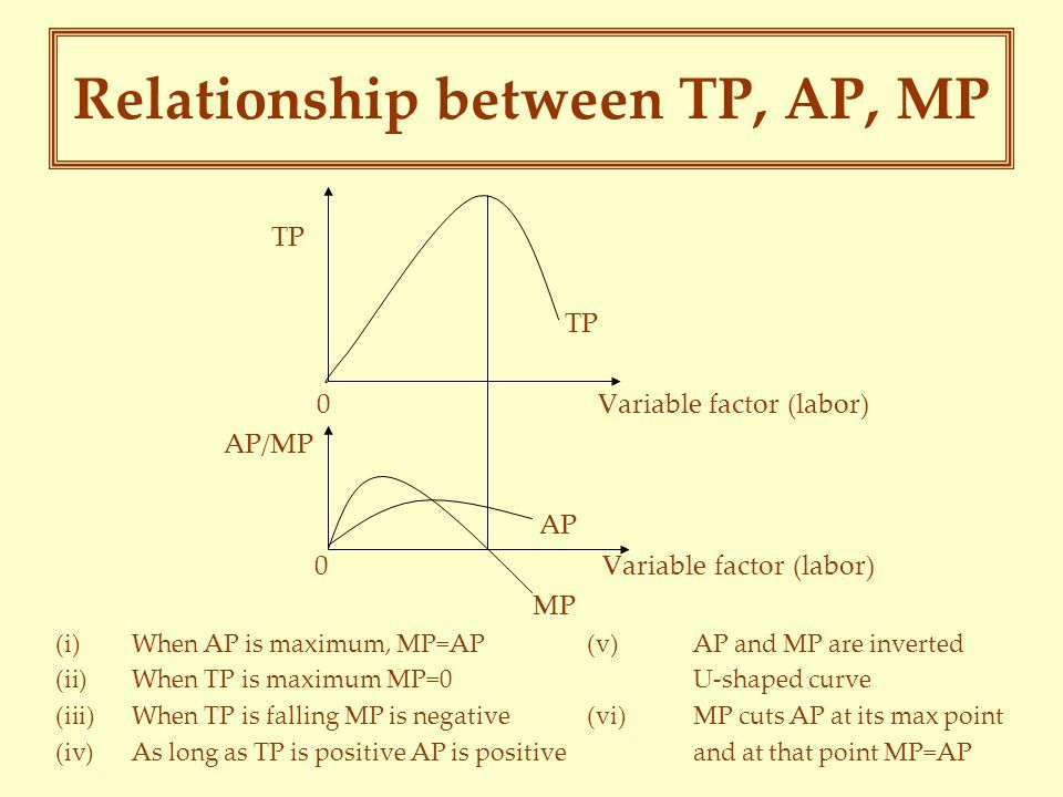 Image Result For Relationship Between Ap Mp Tp Theory Of The
