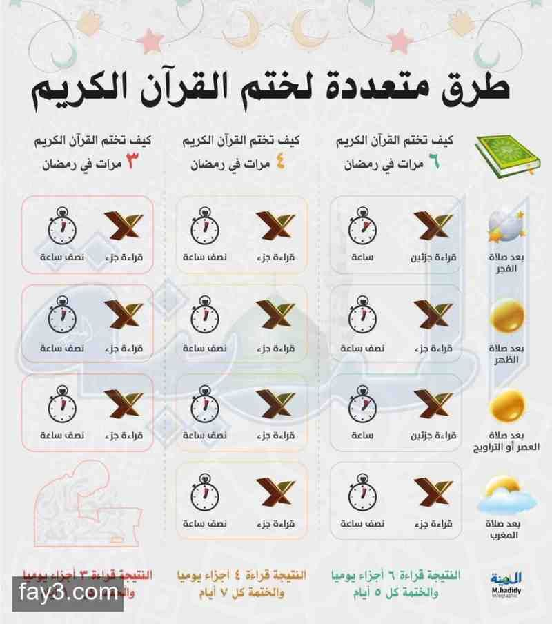 طرق متعددة لختم القرآن في رمضان انفوجرافيك Islam Facts Islam Beliefs Learn Islam