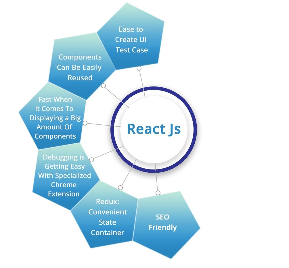 React JS | SynergyTop - Driving Synergy Assuring Growth | Web