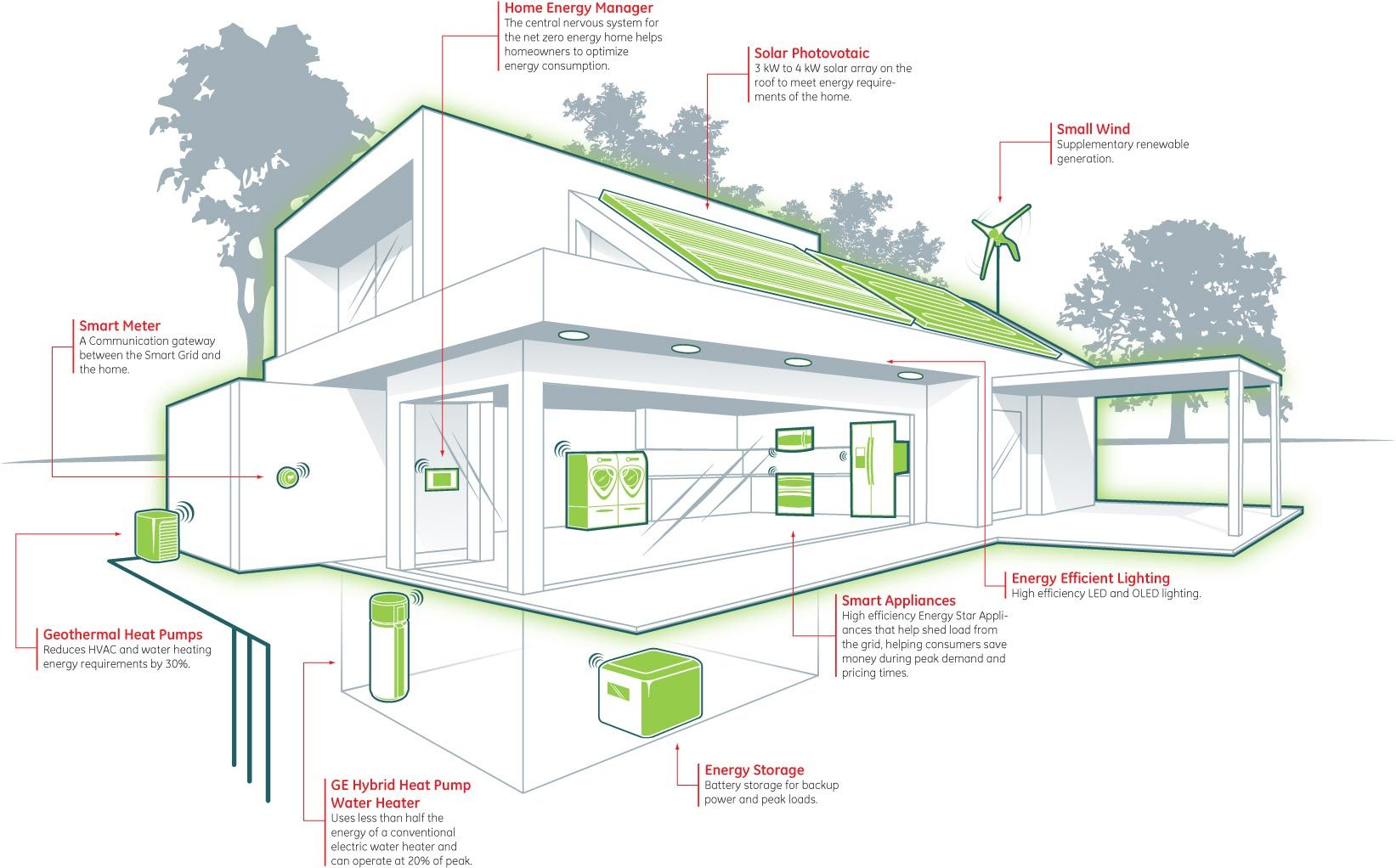 Zero Energy Building Energy Efficient House Plans Zero Energy House Energy Efficient Homes