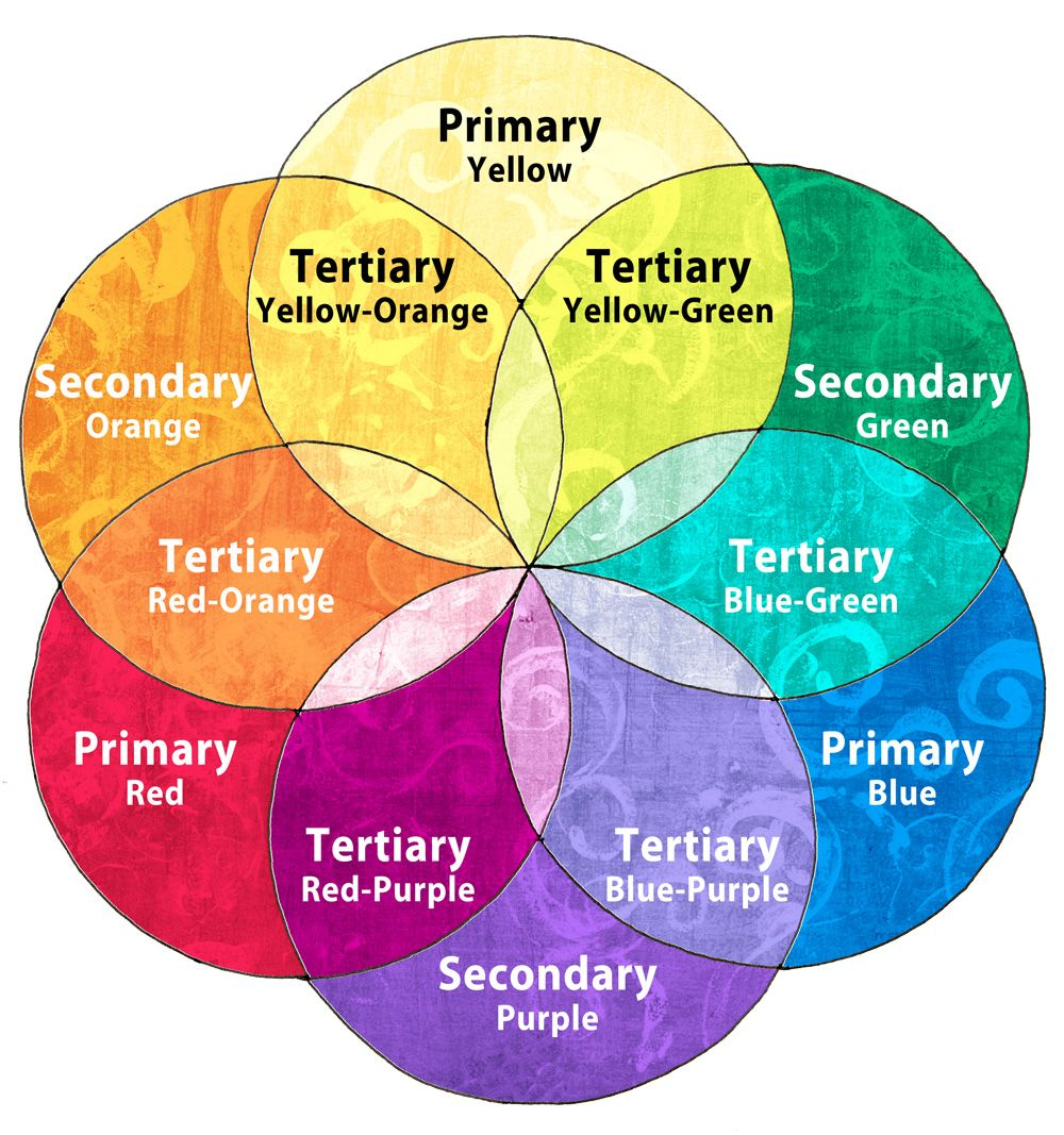 Coloring Mandalas How To Choose Colors To Create Color Harmony Farbenmix Farbenlehre Farbmischtabelle