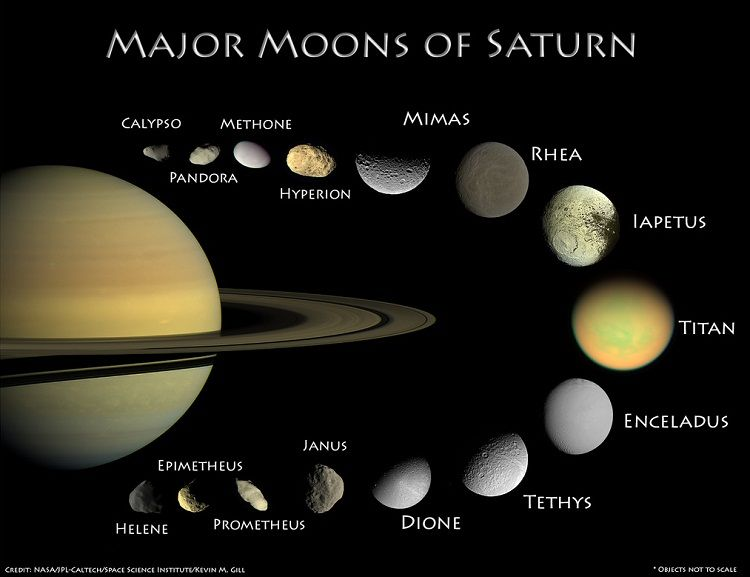 Major Moons Of Saturn Space Party Pinterest