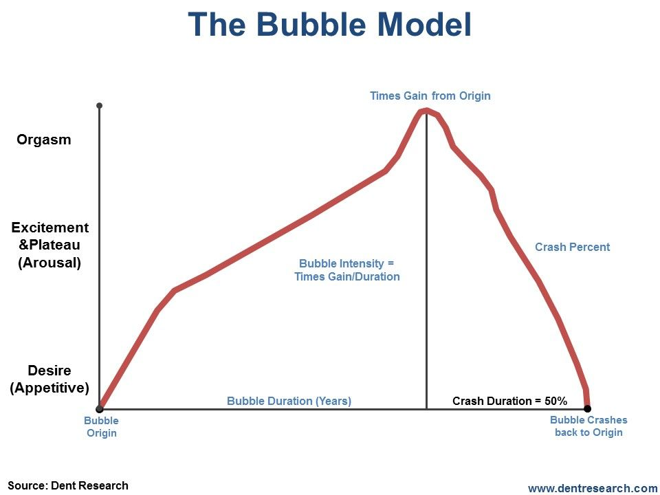 Why You Can T Talk Anyone Out Of A Stock Market Bubble Stock