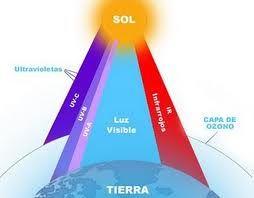 vida eco organica | Vida Eco Organica (eco life): Efectos del UV (Rayos Ultravioleta).