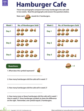 Pictograph Practice Hamburger Cafe Hamburgers Worksheets And Cafes