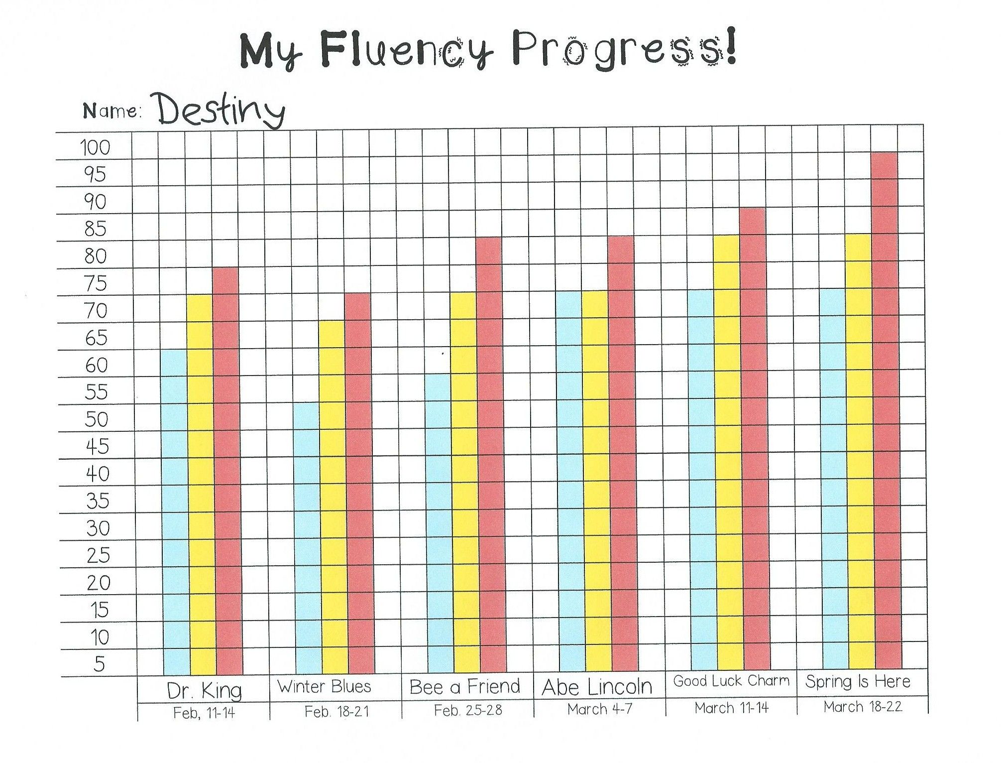 worksheet Reading Comprehension Charts And Graphs Worksheets my fluency progress monitoring graph guided reading and literacy graph