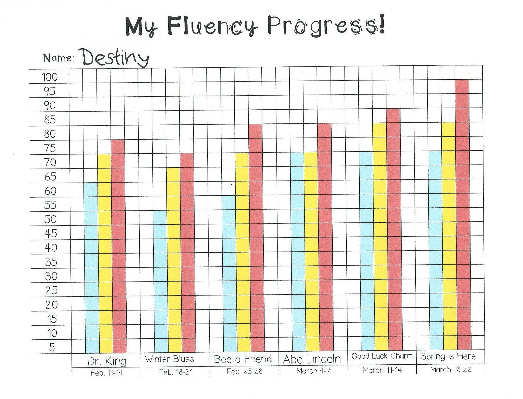 My Fluency Progress Monitoring Graph