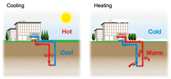Green Building Construction Services Geothermal Heat Pumps