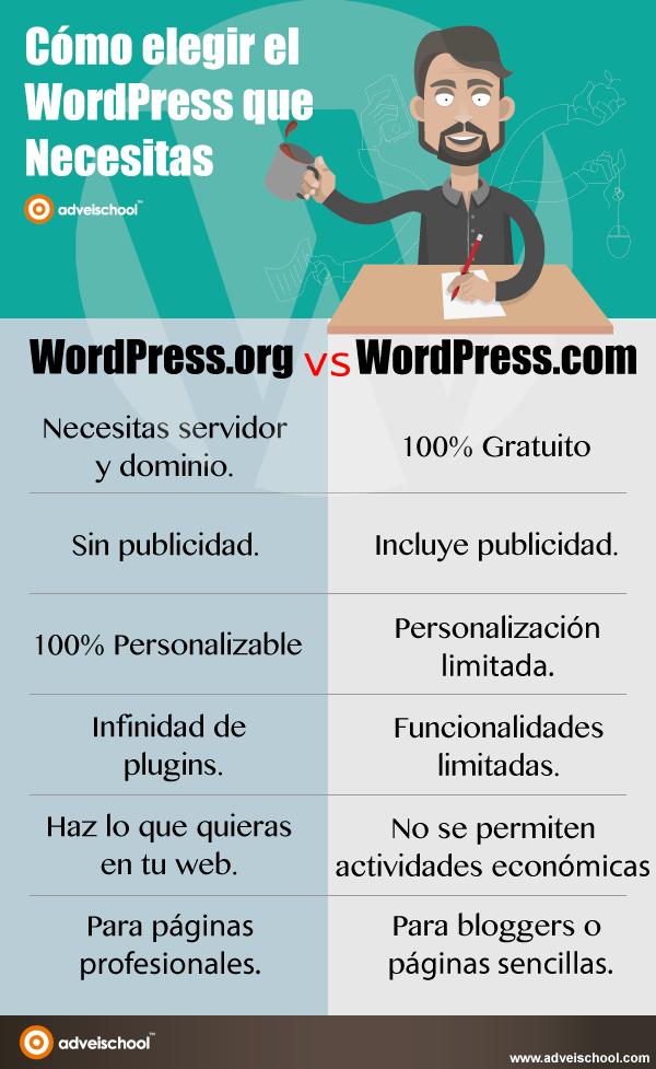 Hola: Una infografía sobre cómo elegir el WordPress que necesitas. Vía Un saludo