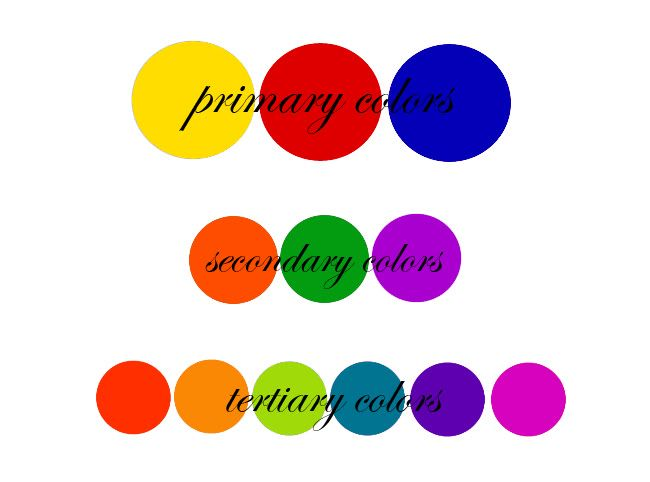 Colors Directly Opposite Color Wheel colors directly opposite each other on the color wheel are called